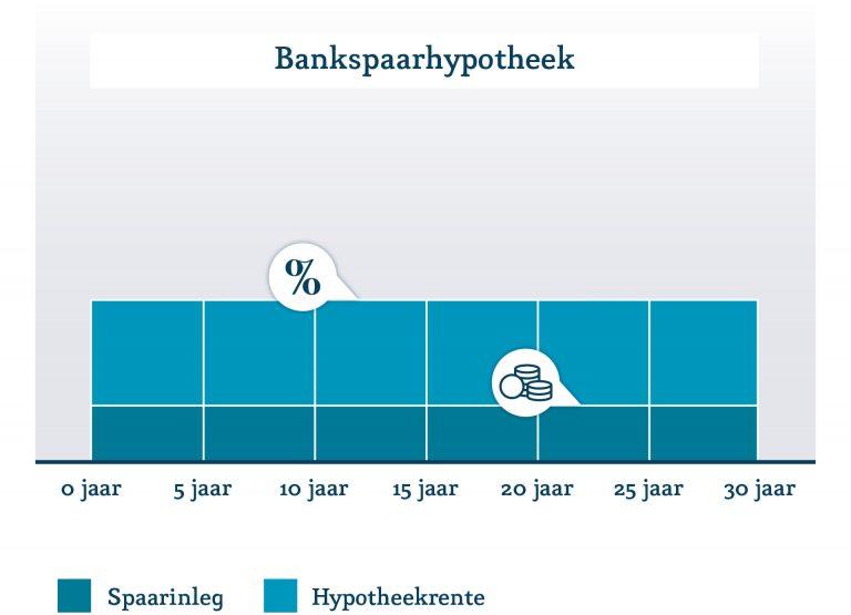 Bankspaarhypotheekvorm